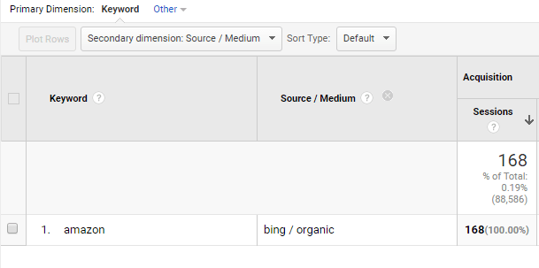 amazon organic keyword from bing in google analytics