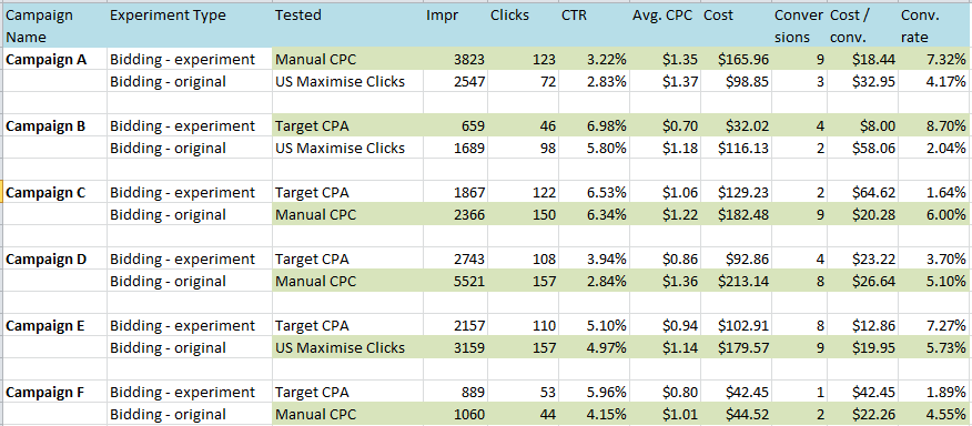 adwords-bidding-experiments-min