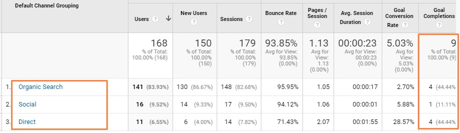 google-analytics-channels-goal-completions