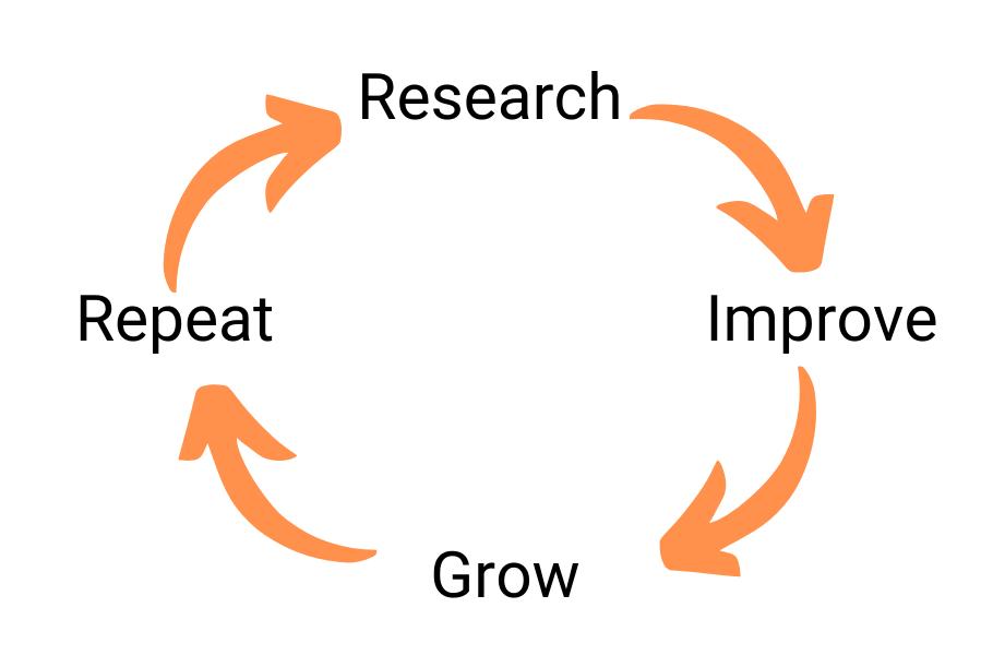 SEO Improve Process