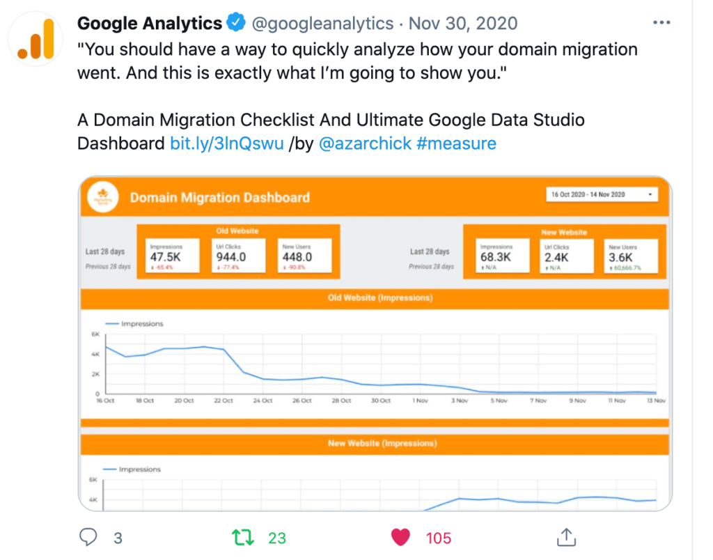Google Analytics tweet